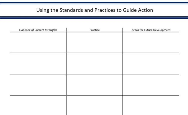A single point rubric can be used to dive deep into the Standards and Practices.