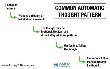 Common Automatic Thought Pattern (Infographic)