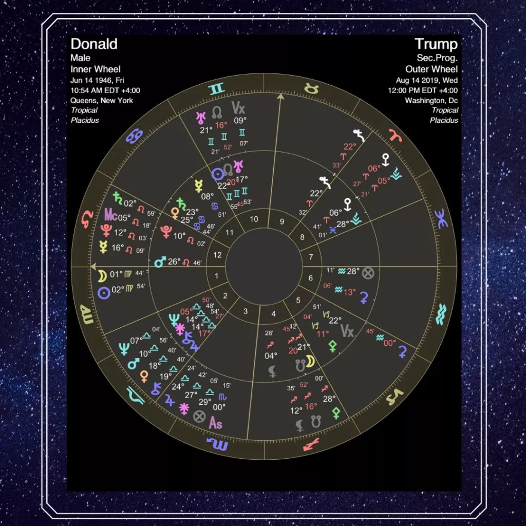 Trump's 2019 astrology ⋆