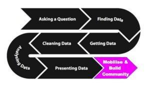 Veri Boru Hattı ( Data Pipeline) Soru sorma> Veri Bulma> Veri toplama> Veri temizleme>Veri analizi>Veriyi sunma> Harekete geçirmek İletişim sağlama/ School of Data