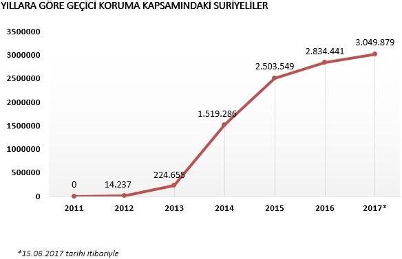 Türkiye'de geçici koruma kapsamında 3 milyonu aşkın Suriyeli var.