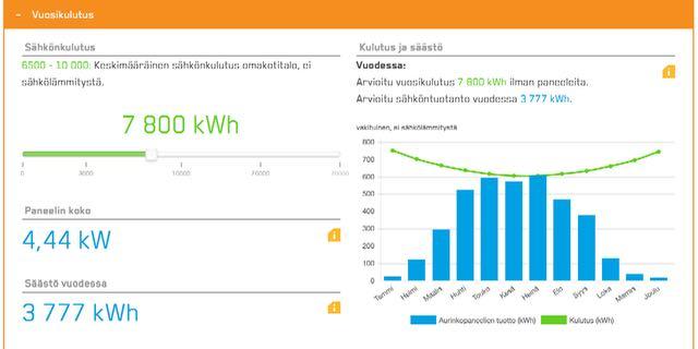Carunan Aurinkolaskurin tulos Joutsentalon vuotuisella sähkönkulutuksella.
