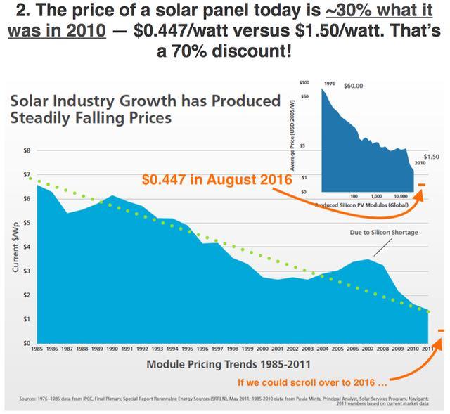 Kaavio 1. Aurinkosähköjärjestelmien hintakehitys viime vuosina. Huomaa käsin lisätty arvo v 2016 hinnoista! Viimeisen 5 vuoden aikana hinnat ovat tippuneet 70 prosenttia!