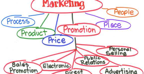 ISC_MarketingModel