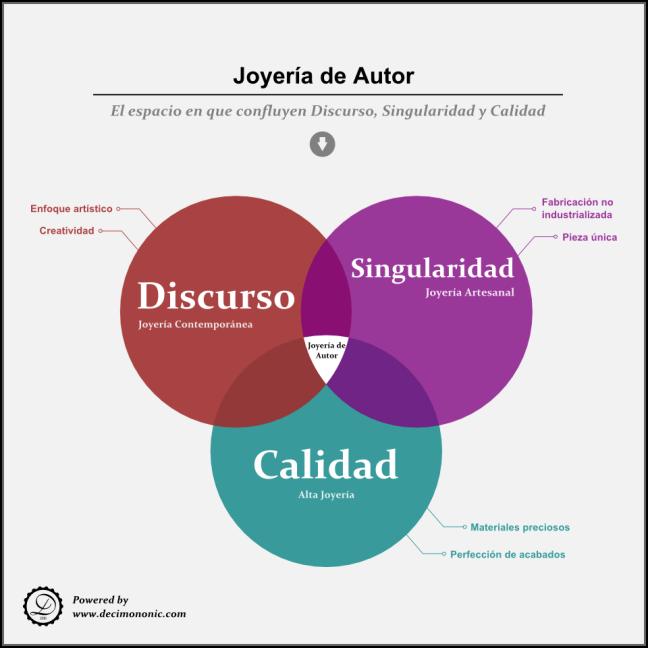 Joyería de Autor - El espacio en que confluyen Discurso, Singularidad y Calidad- Decimononic