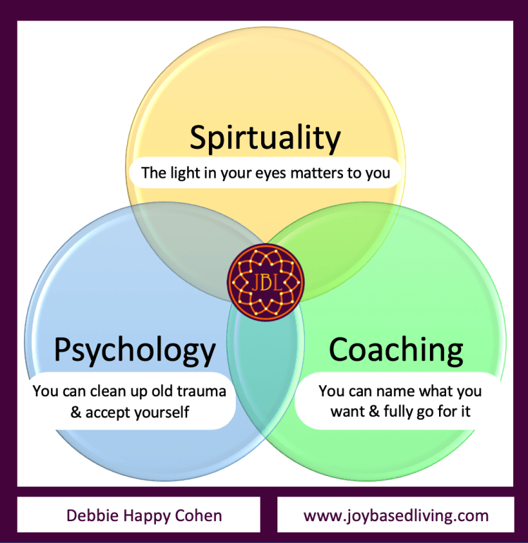 joy based living spirituality psychology coaching with short descriptions