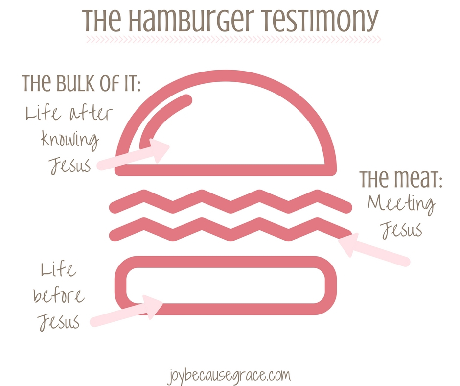 The hamburger testimony
