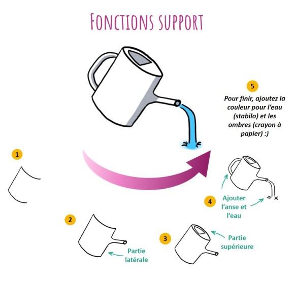 L'idée de fonction support peut s'illustrer à l'aide d'un arrosoir