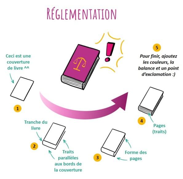 L'idée de réglementation peut s'illustrer à l'aide d'un livre sur lequel se trouve une balance