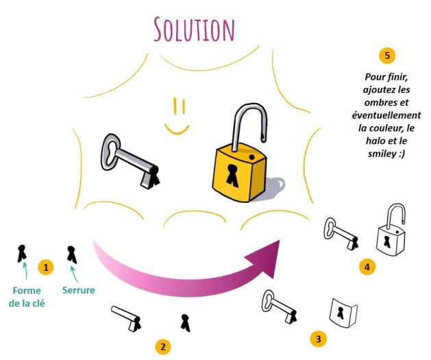 L'idée de solution peut être représentée par une clé permettant d'ouvrir une serrure