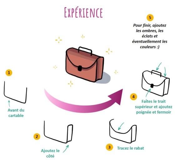 L'idée d'expérience peut être représentée par un bagage