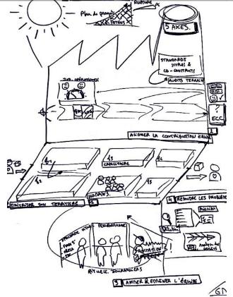 Exemple de sketchnote n°2