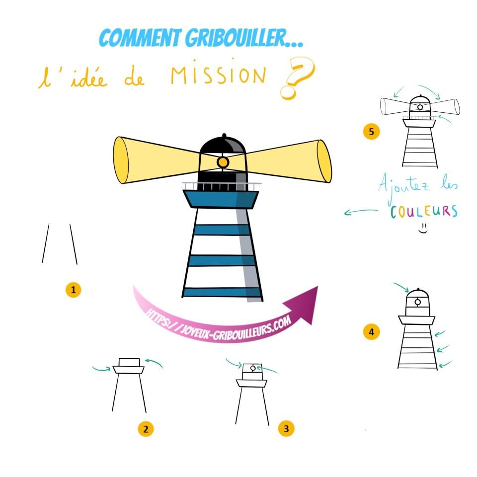 Une mission d'entreprise peut être représentée par un phare maritime (idée de guider les pas d'une entreprise)