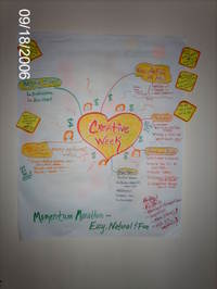 Creative_week_mind_map1