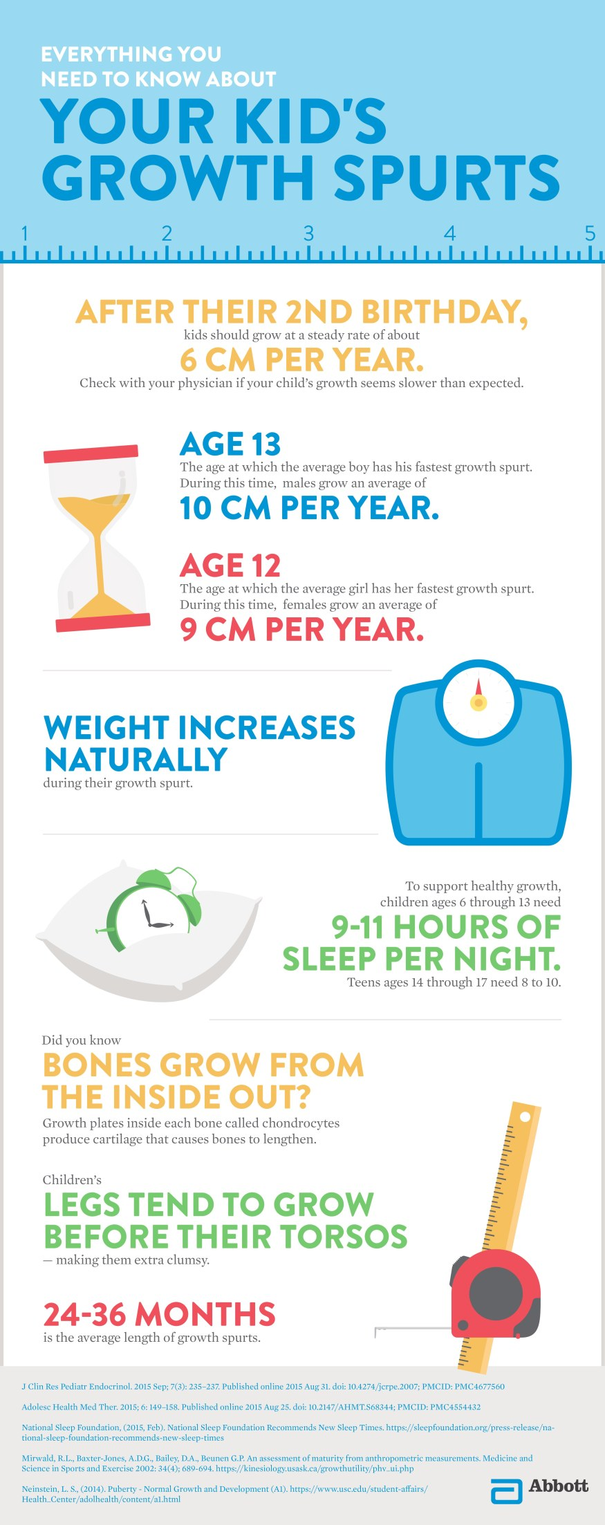 Everything you need to know about your kid's growth spurts flyer