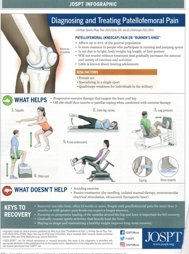 Knee cap pain or runner's knee Do's & Don'ts Flyer