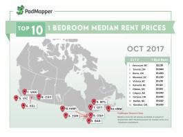 캐나다 주요도시 아파트 월세