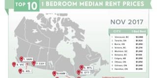 11월 캐나다 주요도시 월세