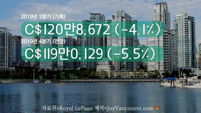 밴쿠버 집값 하락, 부동산 업체 예상은 이 정도 수준