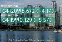 밴쿠버 2019년 주택 가격 전망.