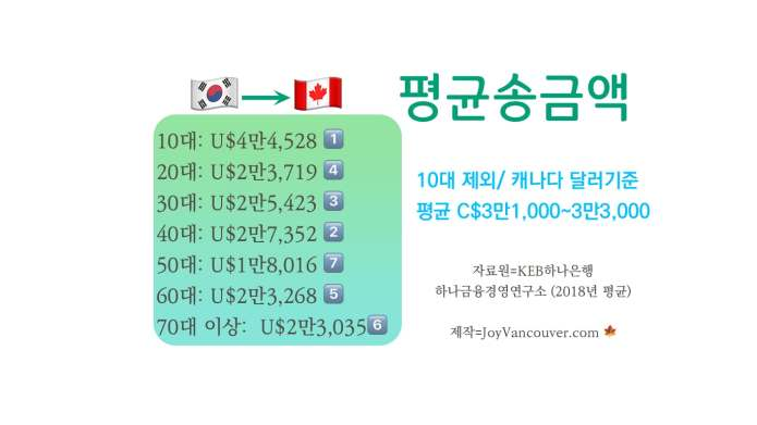 캐나다 한인, 평균 C$3만3,000 송금받아