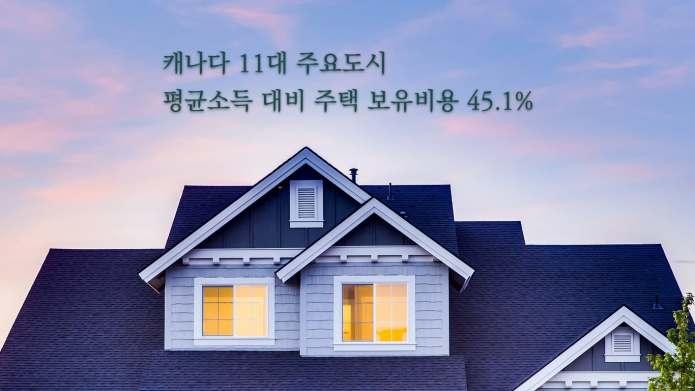 """""""10년 만에 주택 구매 접근성 가장 좋은 시점"""" 내셔널뱅크 보고서"""