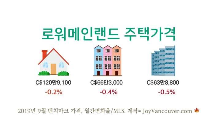"""밴쿠버 부동산 """"거래량 회복, 가격 하락 압력 감소"""""""