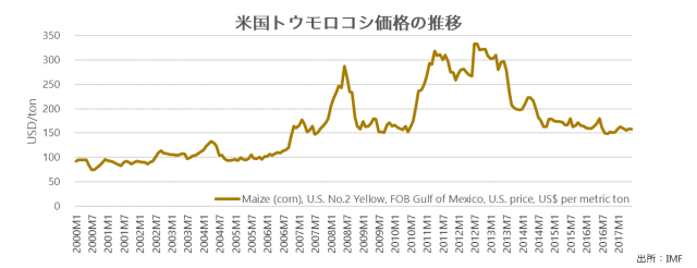 Corn price
