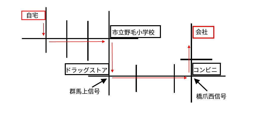 通勤 経路 図 書き方