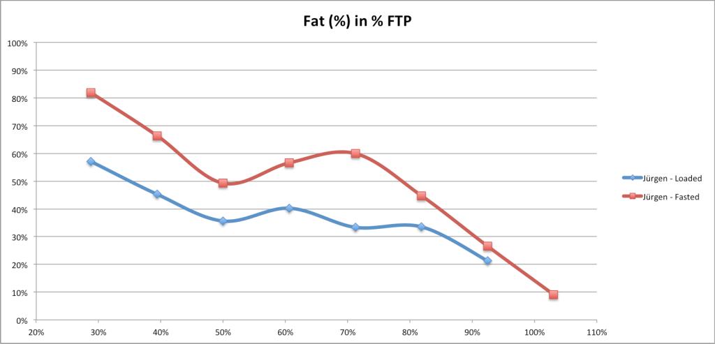 fat-in-pftp