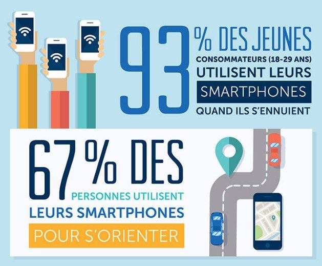 Tout le monde a un smartphone