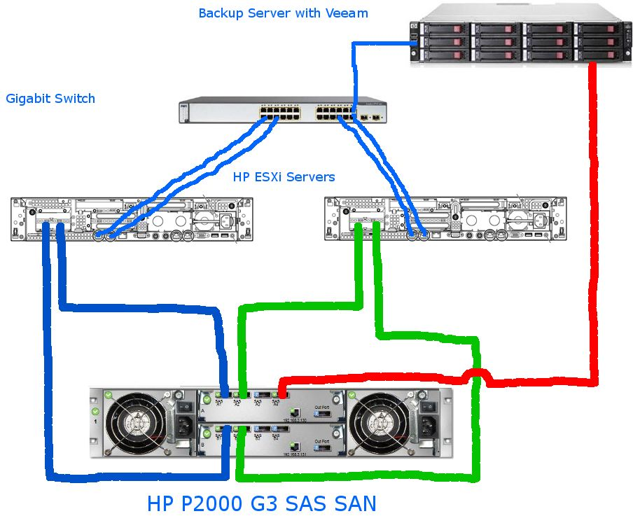 SAS Setup?resize=350%2C200 veeam direct attached backups with hp p2000 sas justin's it blog  at bakdesigns.co