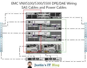 Anatomy of an EMC VNX Array  Justin's IT Blog | Justin's IT Blog