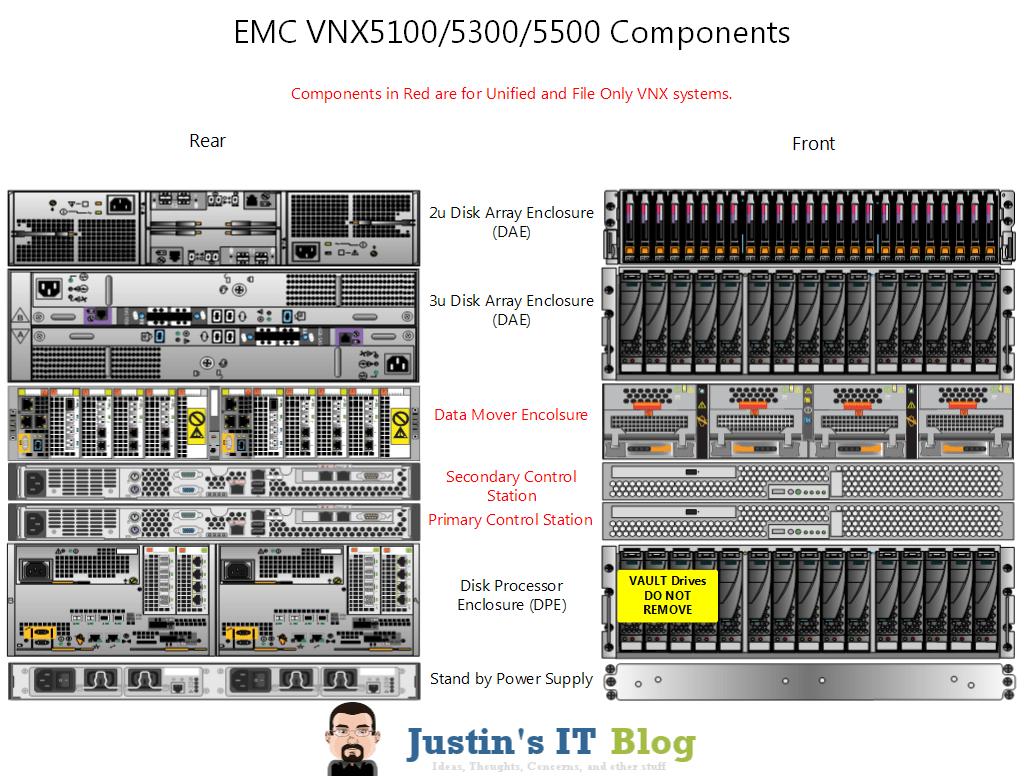 EMC VNX Series