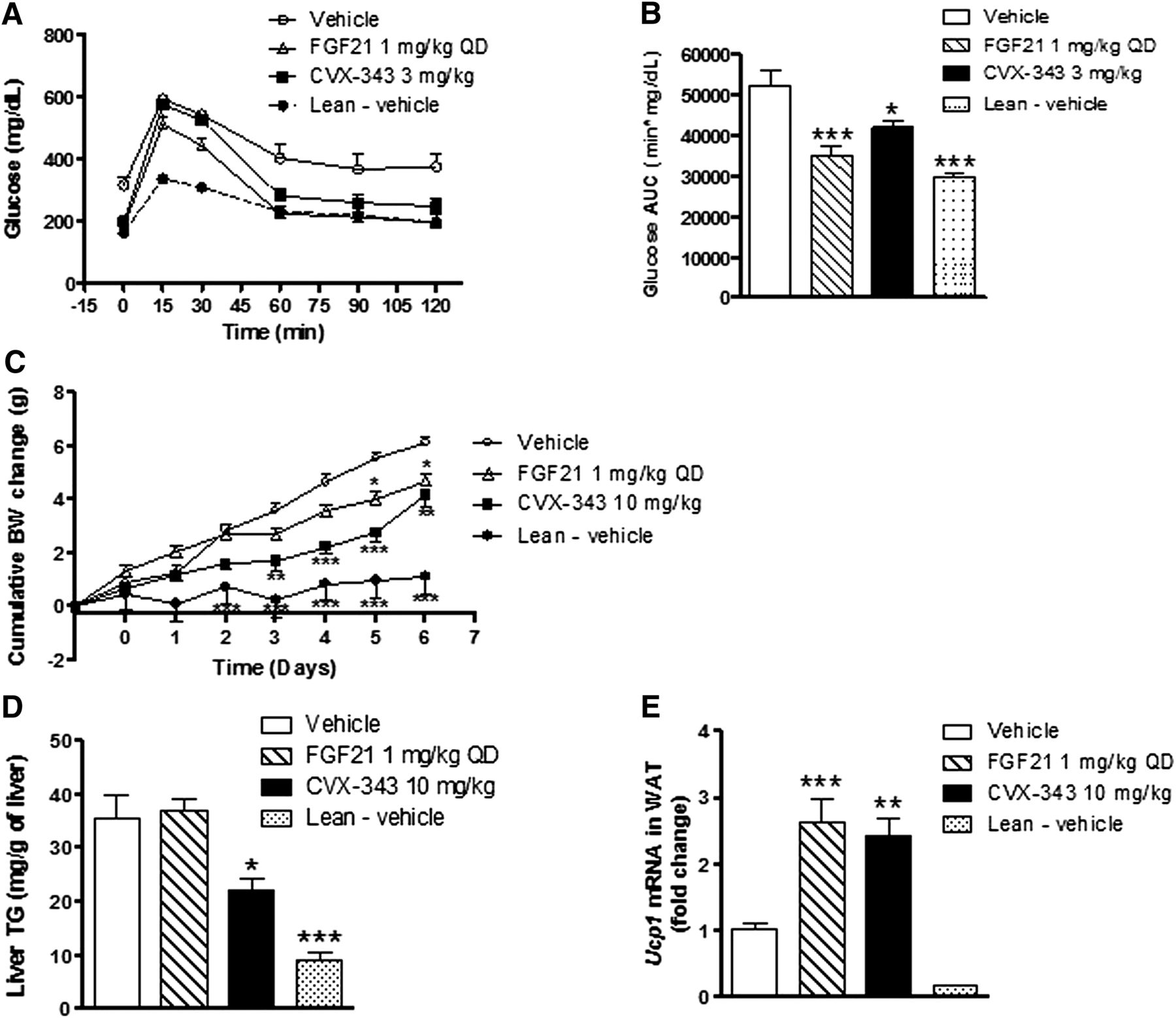 Development Of A Novel Long Acting Antidiabetic Fgf21 Mimetic By Targeted Conjugation To A
