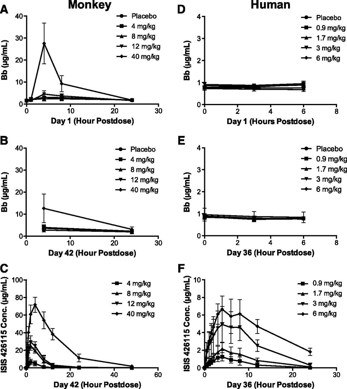 Mechanistic Understanding For The Greater Sensitivity Of Monkeys To Antisense Oligonucleotide