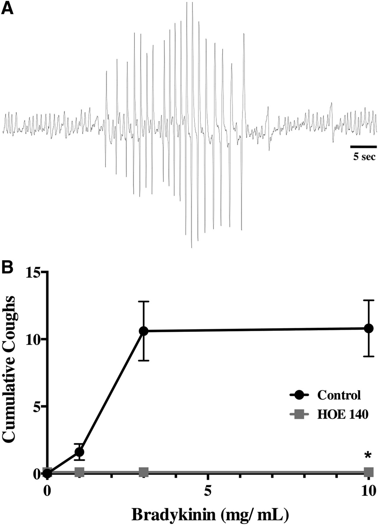 Pharmacology Of Bradykinin Evoked Coughing In Guinea Pigs