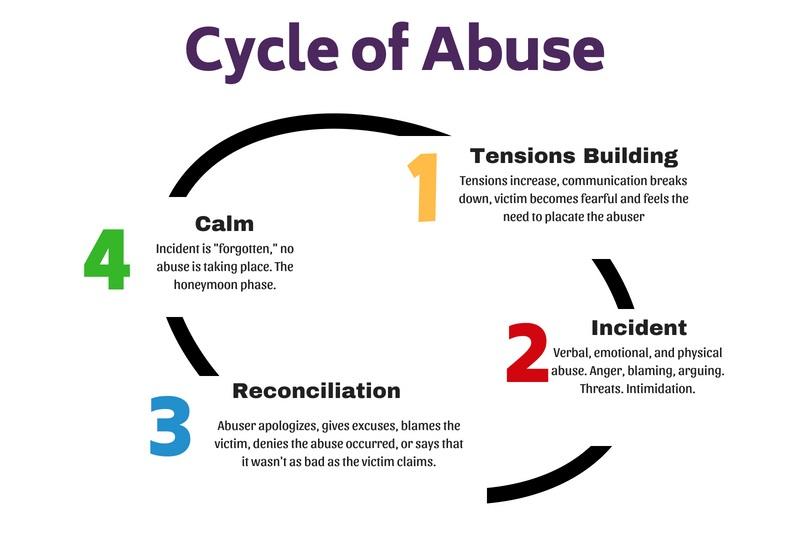 Preventing Intimate Partner Violence: Integrating Routine Screening