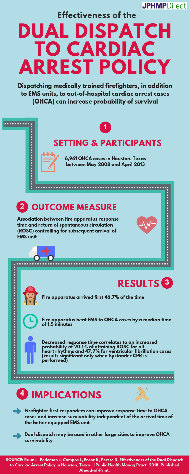 Effectiveness of the Dual Dispatch to Cardiac Arrest Policy infographic