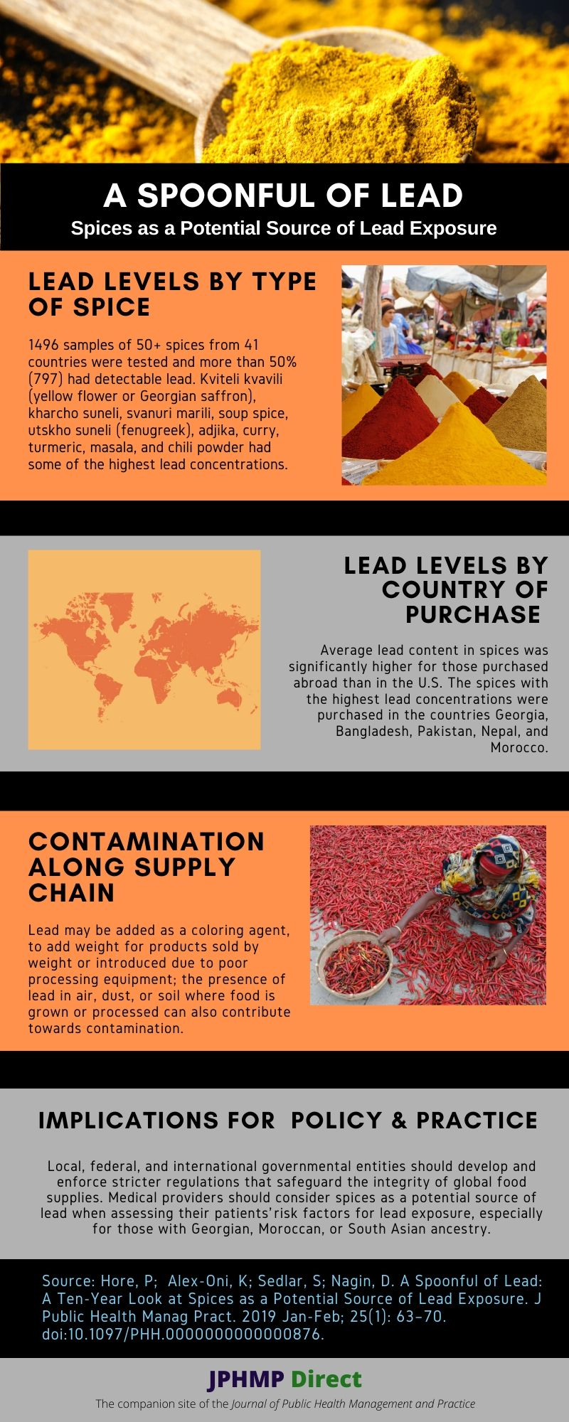 Spoonful of Lead Infographic