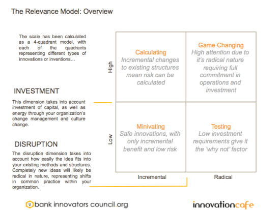 Bank Innovators Council Relevance Model