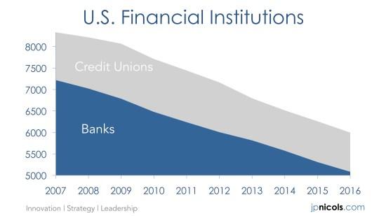 U.S. Financial Institutions | JPNicols.com