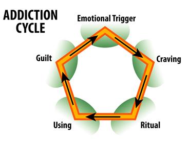 addiction_cycle1