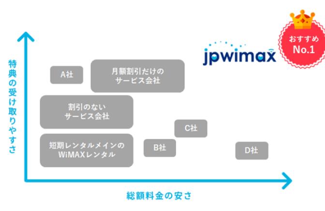 WiMAX(ワイマックス)公式キャンペーン比較マップ~最安値No.1情報~