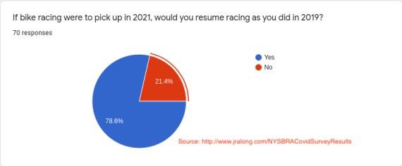 NYSBRA Survey Results