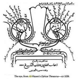 hazens-optical-thesaurus