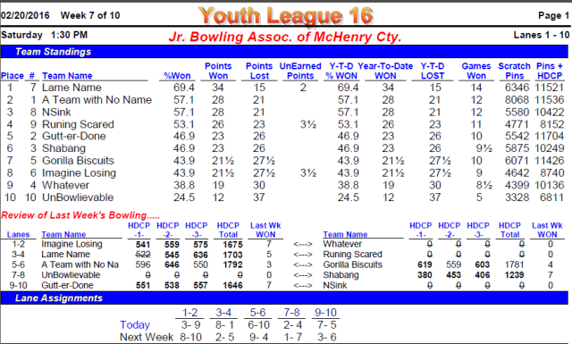 2016Youth_WK7_Standings