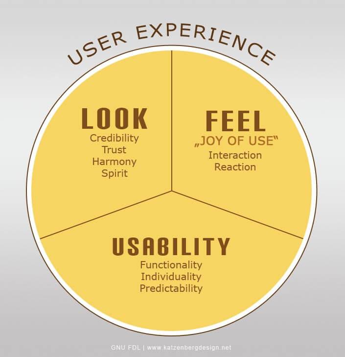 ¿Qué es UX?