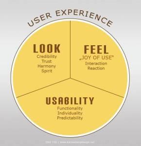 UX - Look - Feel - Usability