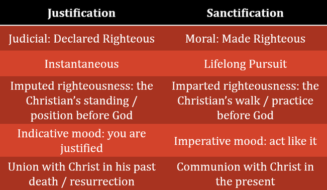 Image result for justification and sanctification